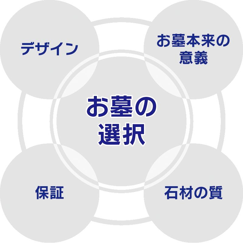 萩石材 お墓の選び方 図